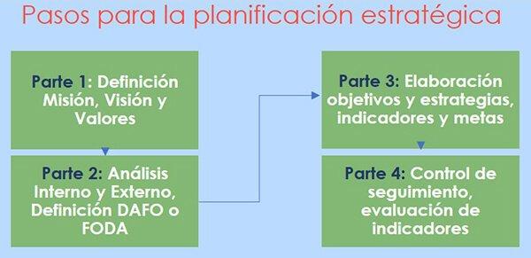 plan-estratégico-de-una-empresa-pyme