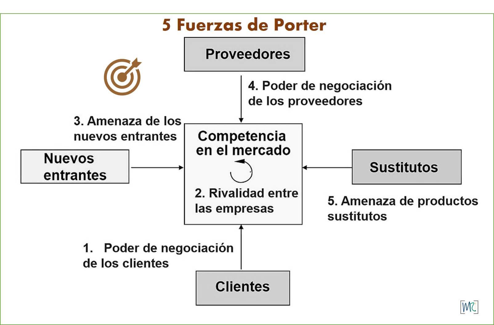 plan-estrategico-de-una-empresa-5-fuerzas-de-porter