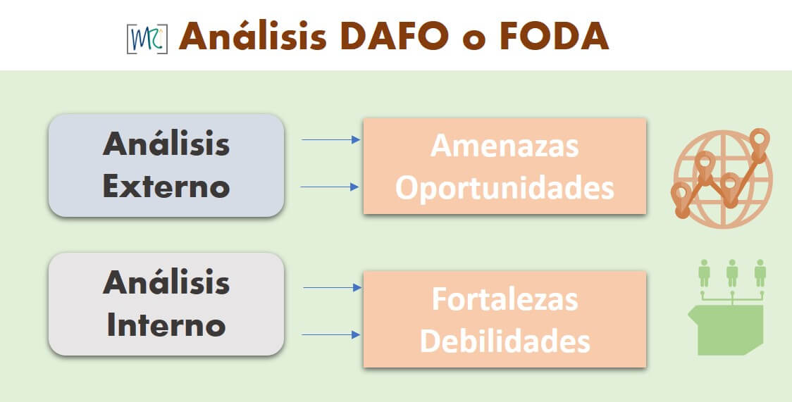 Planeamiento-estrategico-dafo-dofa-foda