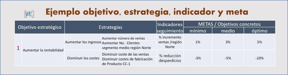 Planeamiento-estrategico-de-una-empresa-objetivos-indicadores-meta