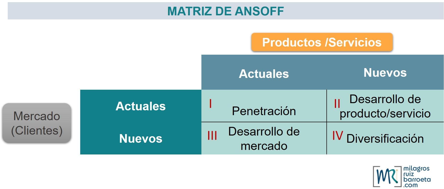 matriz-de-ansoff