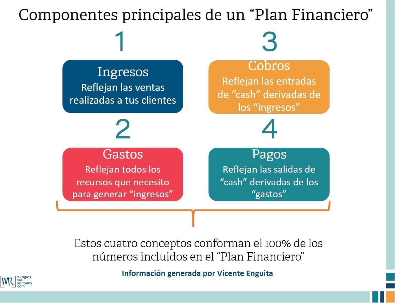 plan-financiero
