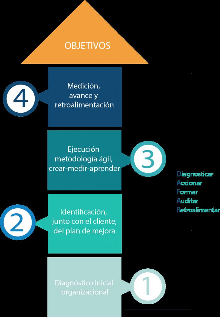 metodología-agil